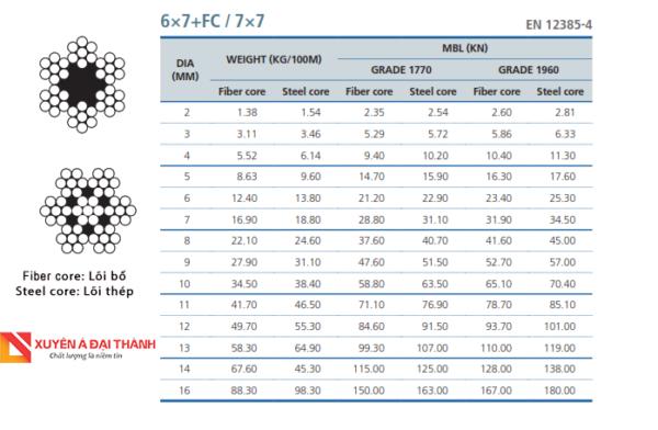 Cáp thép không gỉ 6x7+FC/7x7
