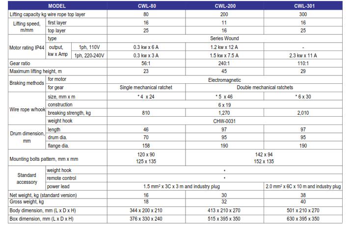 Thông số kỹ thuật tời điện mini các phiên bản