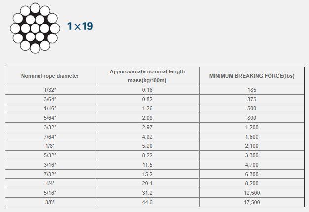 thông số kỹ thuật cáp thép mạ kẽm 1x19