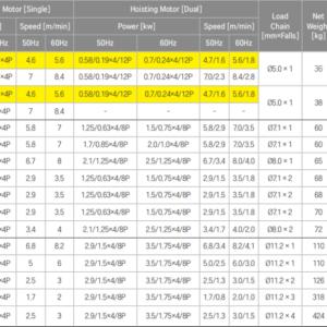 Thông số kĩ thuật pa lăng xích điện 10 tấn cố định