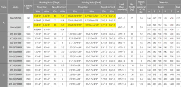 Thông số kỹ thuật pa lăng xích điện 7.5 tấn cố định dòng SCO
