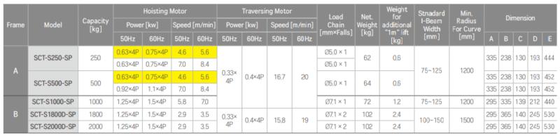 Thông số kỹ thuật chi tiết pa lăng xích điện 500kg